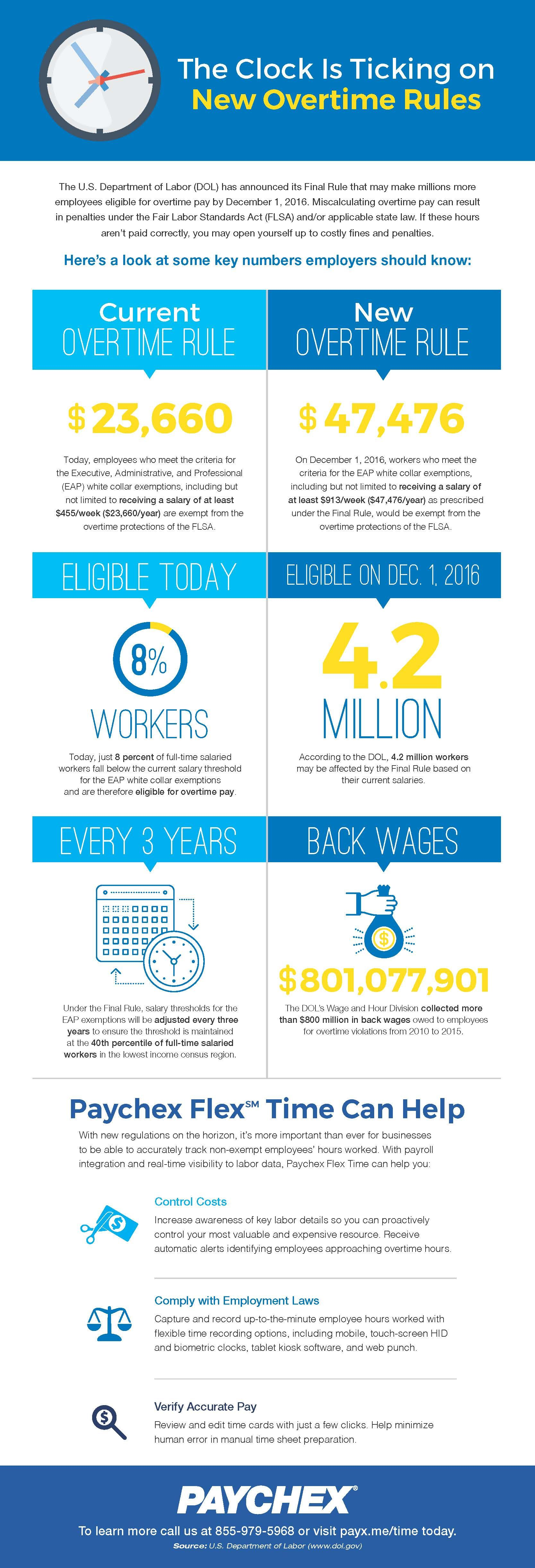 [Infographic] The Clock is Ticking on New Overtime Rules