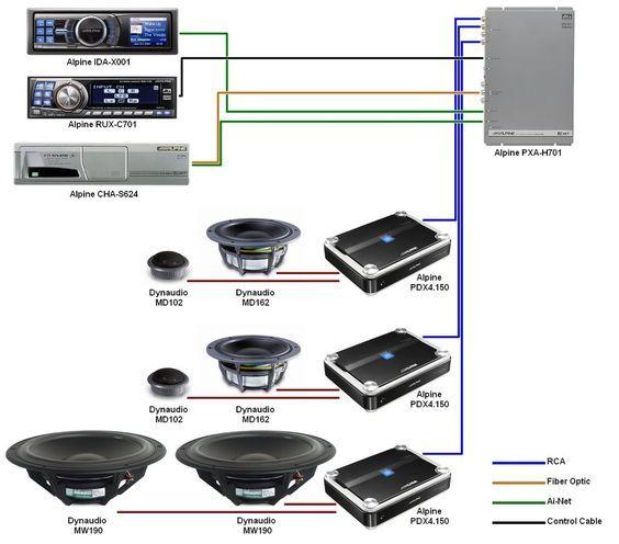 car sound system setup diagram in wall speakersin wall speakers rh pinterest com Car Audio Ground Block basic car audio setup diagram