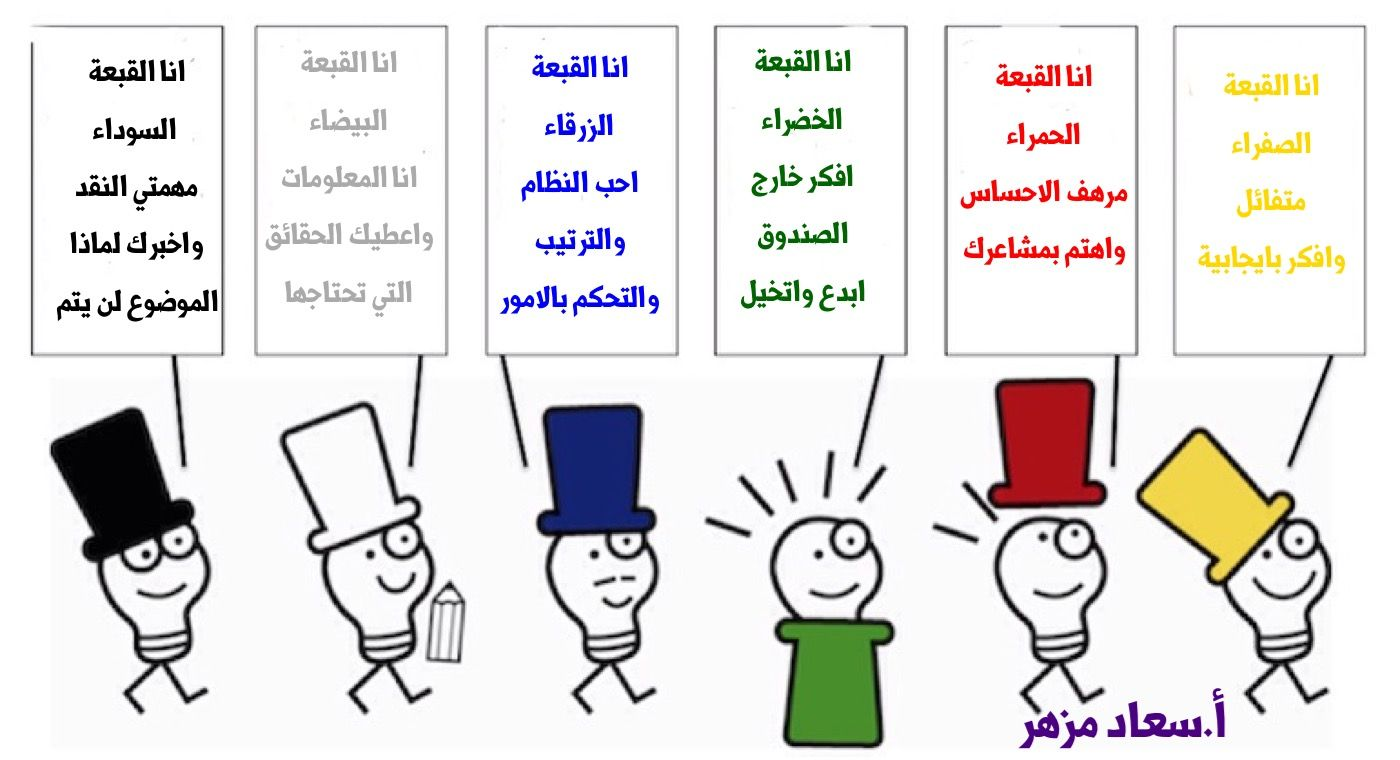 قناة الصفوف الأولية استراتيجية قبعات التفكير الست Http Youtu Be Lhl88rg7wrk اعداد فاطمة الخل Learning Education Blog Posts