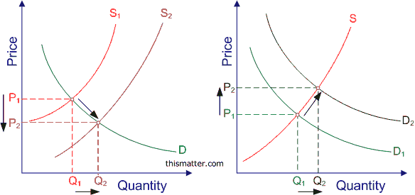 Diagrams Showing How Shifts In The Demand And Supply Curves Changes The Market Equilibrium Equilibrium Supply Economics