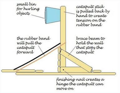 How To Make A Catapult With Popsicle Sticks Thumbnail Popsicle Stick Catapult Catapult Popsicle Sticks