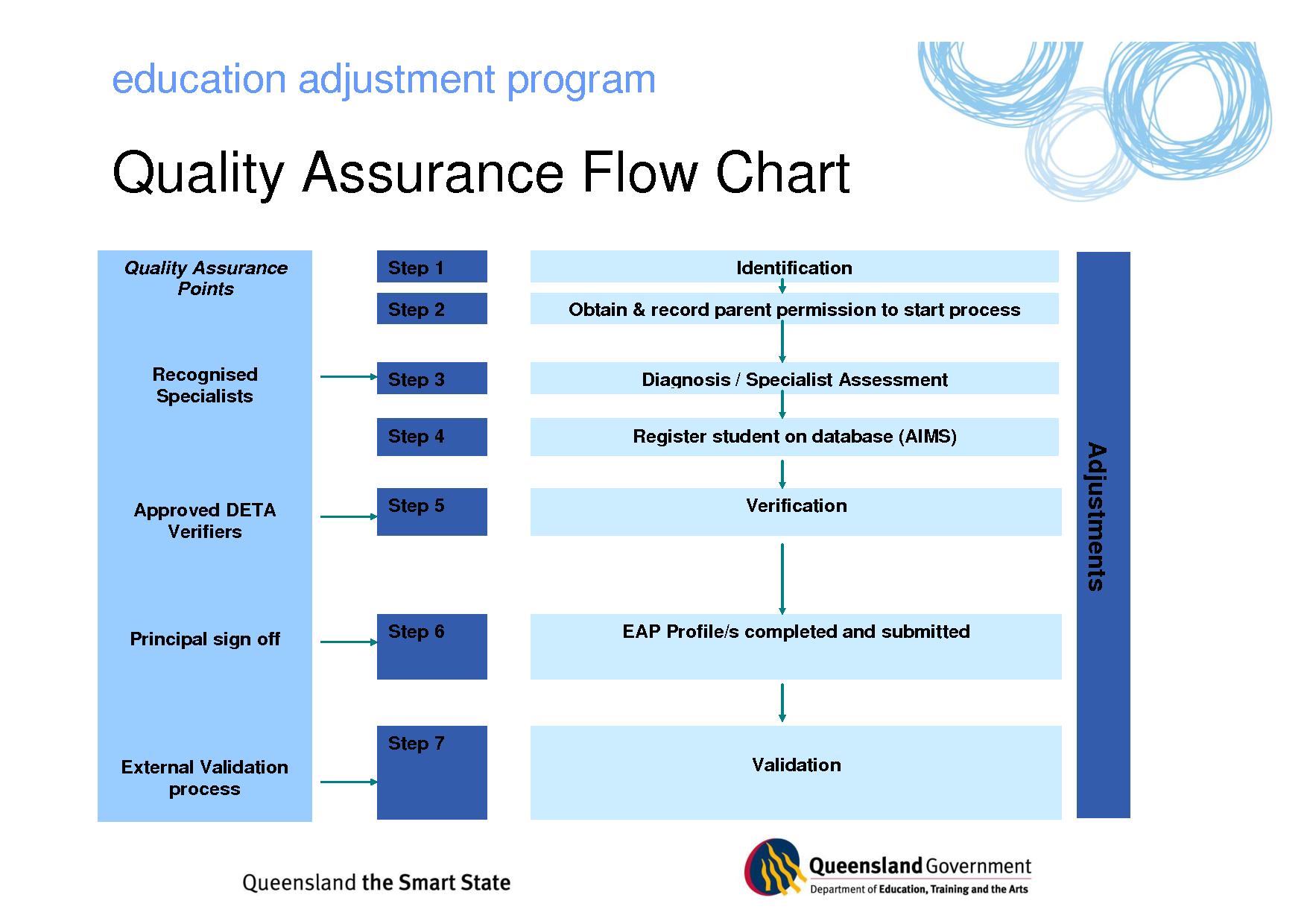 program management process templates quality assurance flow chart [ 1754 x 1240 Pixel ]