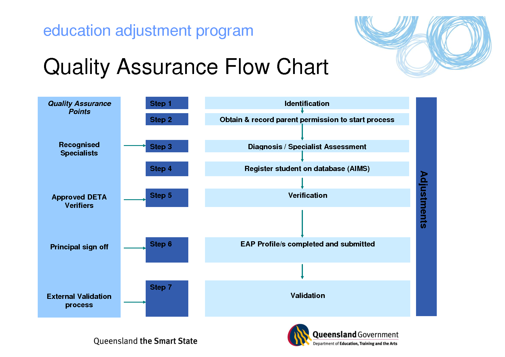 hight resolution of program management process templates quality assurance flow chart