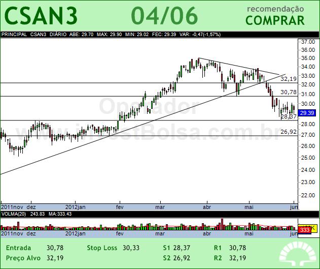 COSAN - CSAN3 - 04/06/2012 #CSAN3 #analises #bovespa