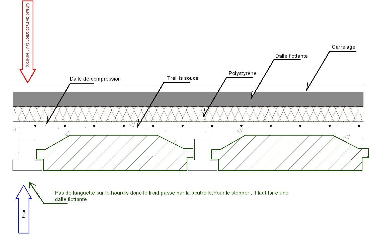 Détails Plancher Hourdis Détails In 2019 Construction