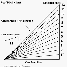 Best Related Image Calculate Roof Pitch Roofing Estimate 400 x 300