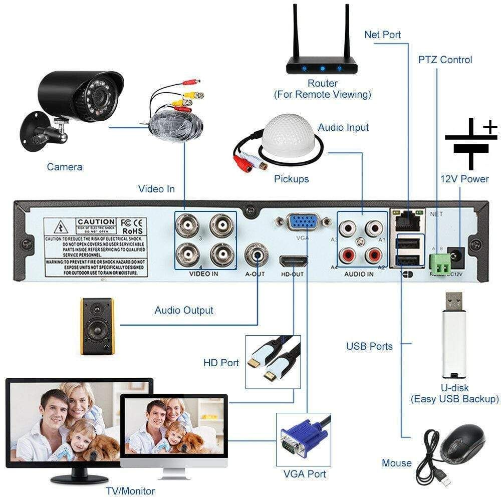 4 Channel Cctv 1tb Dvr For Security Cameras New Cctv Camera Wireless Security Camera System Security Cameras For Home