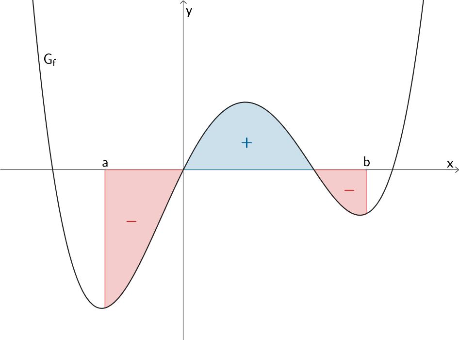 1 6 3 bestimmtes integral mathematik abitur skript. Black Bedroom Furniture Sets. Home Design Ideas