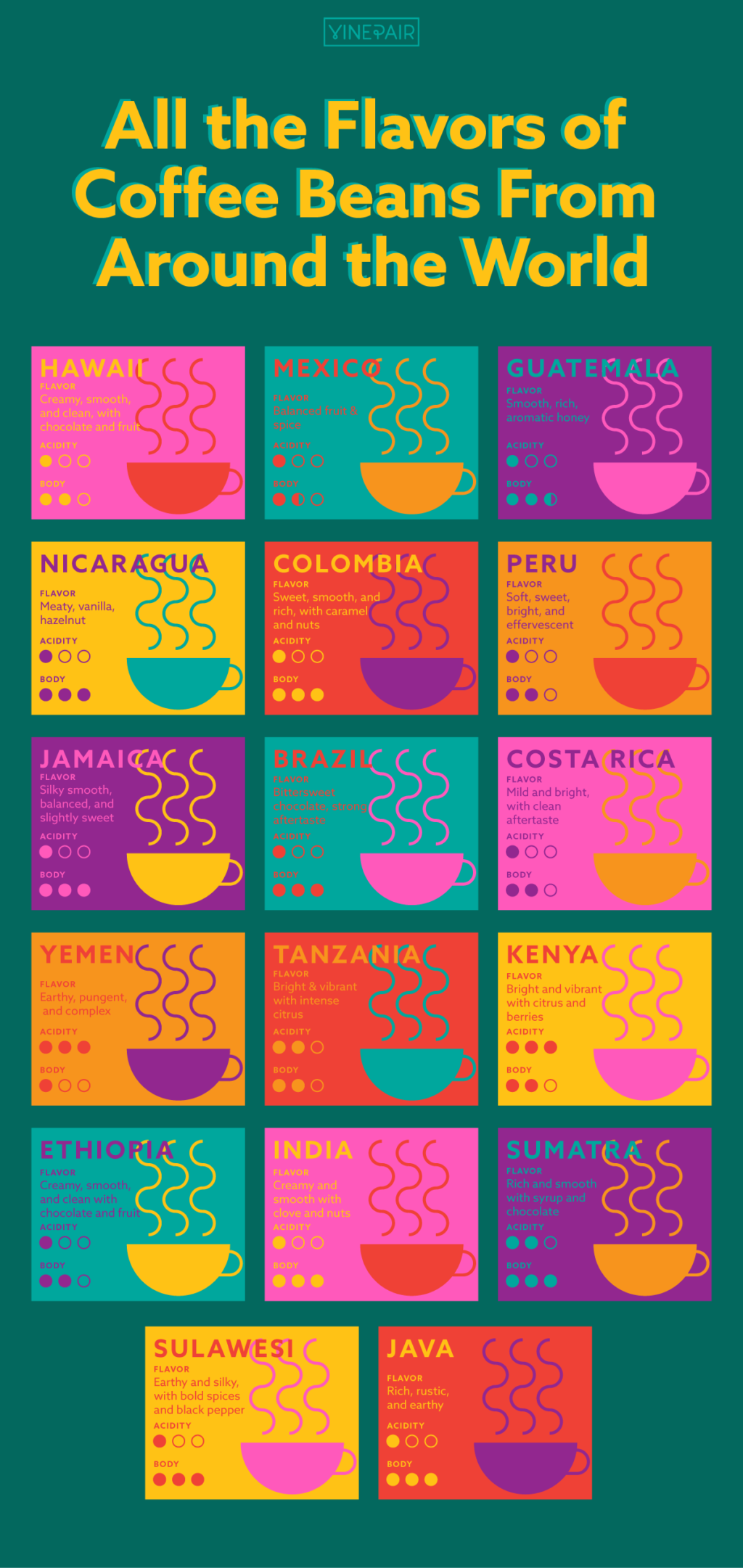 All The Flavors Of Coffee Beans From Around The World Infographic Coffee Around The World Raw Coffee Beans Types Of Coffee Beans