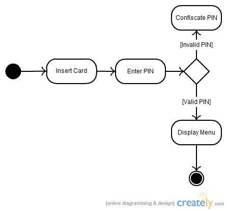 Uml diagram types with examples for each type of uml diagrams diagram ccuart Choice Image