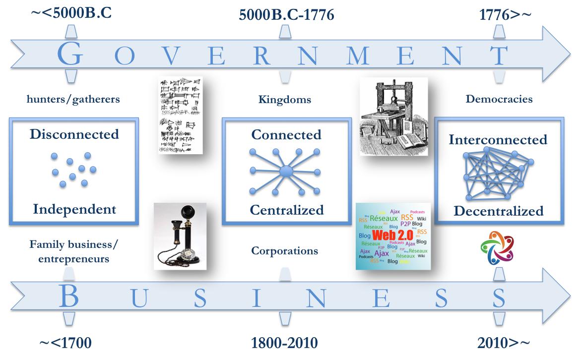 Open Enterprise Manifesto Organization Development Organizational Design Enterprise