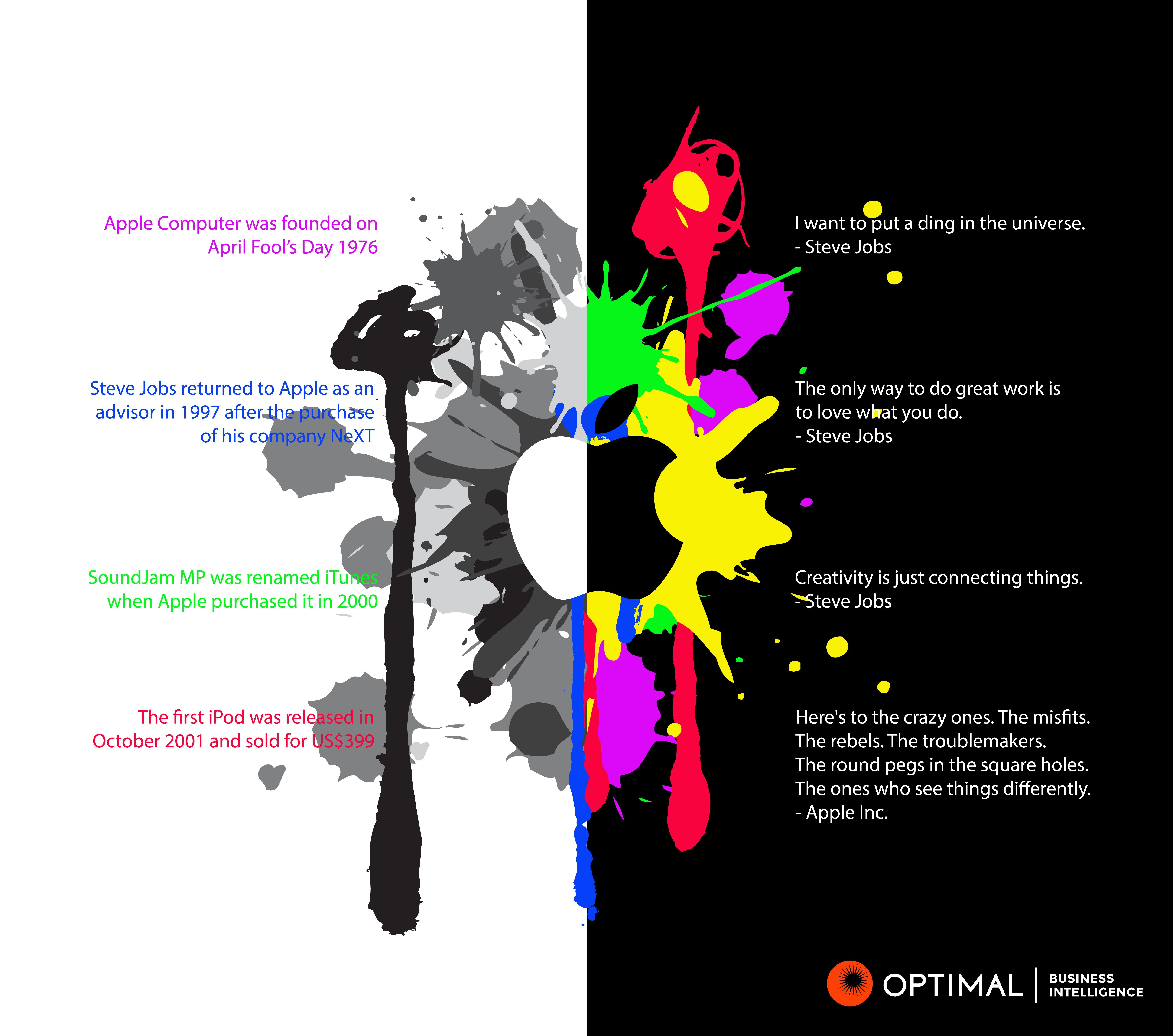 Steve Jobs   Apple   Art Vs. Science   Left Vs. Right Brain #
