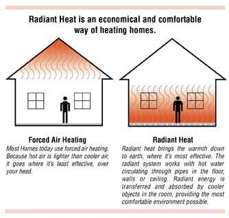Radiant Ceiling Heat How Electric Radiant Heat Panels Work Radiant Heat Efficient Heating Forced Air Heating