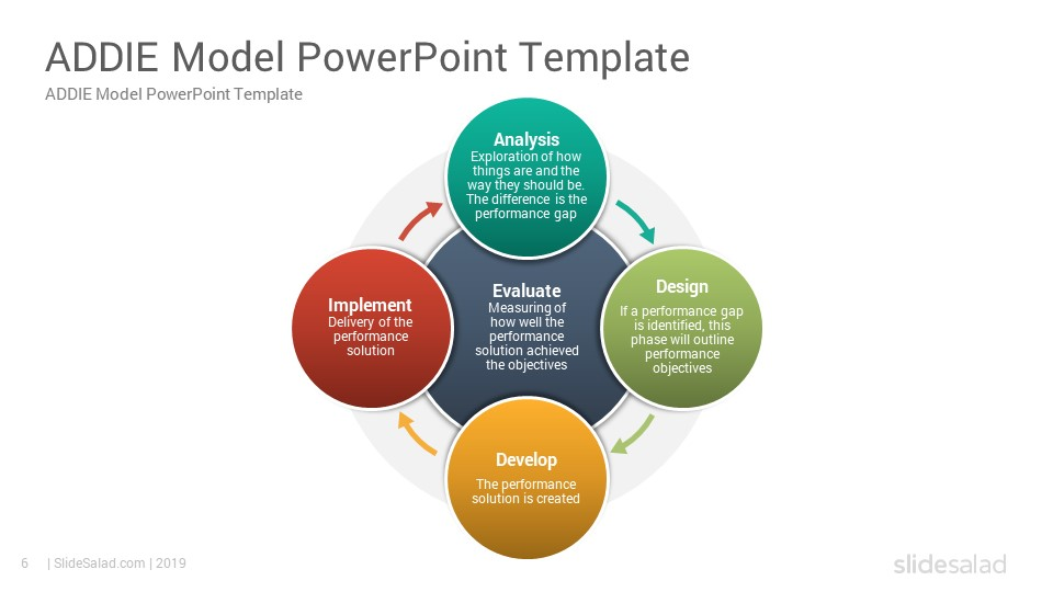 Addie Model Powerpoint Template Diagrams In 2020 Powerpoint Templates Powerpoint Powerpoint Slide Designs