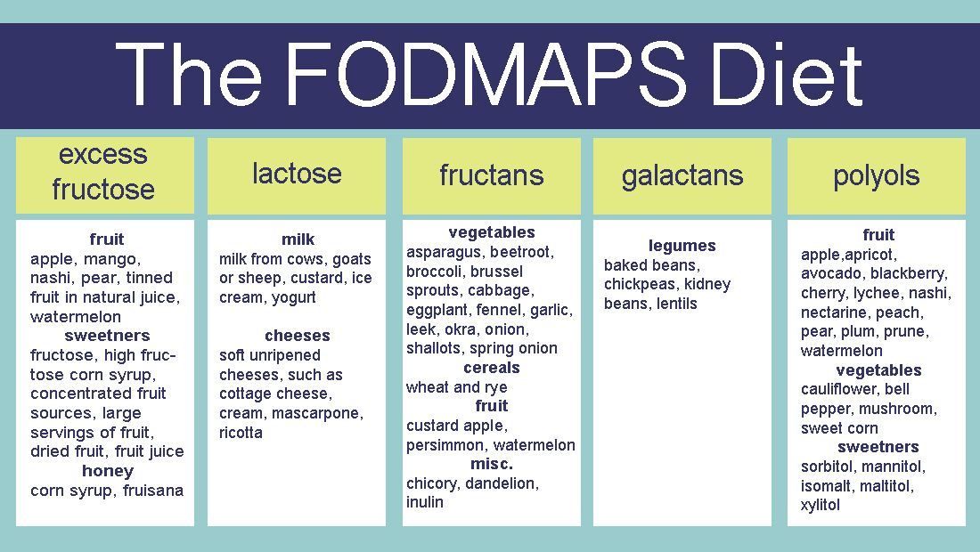 fodmap diet how long to see results