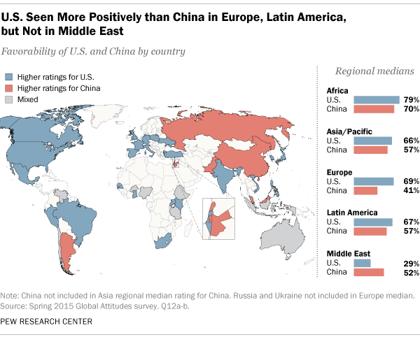 U S Seen More Positively than China in Europe Latin America but