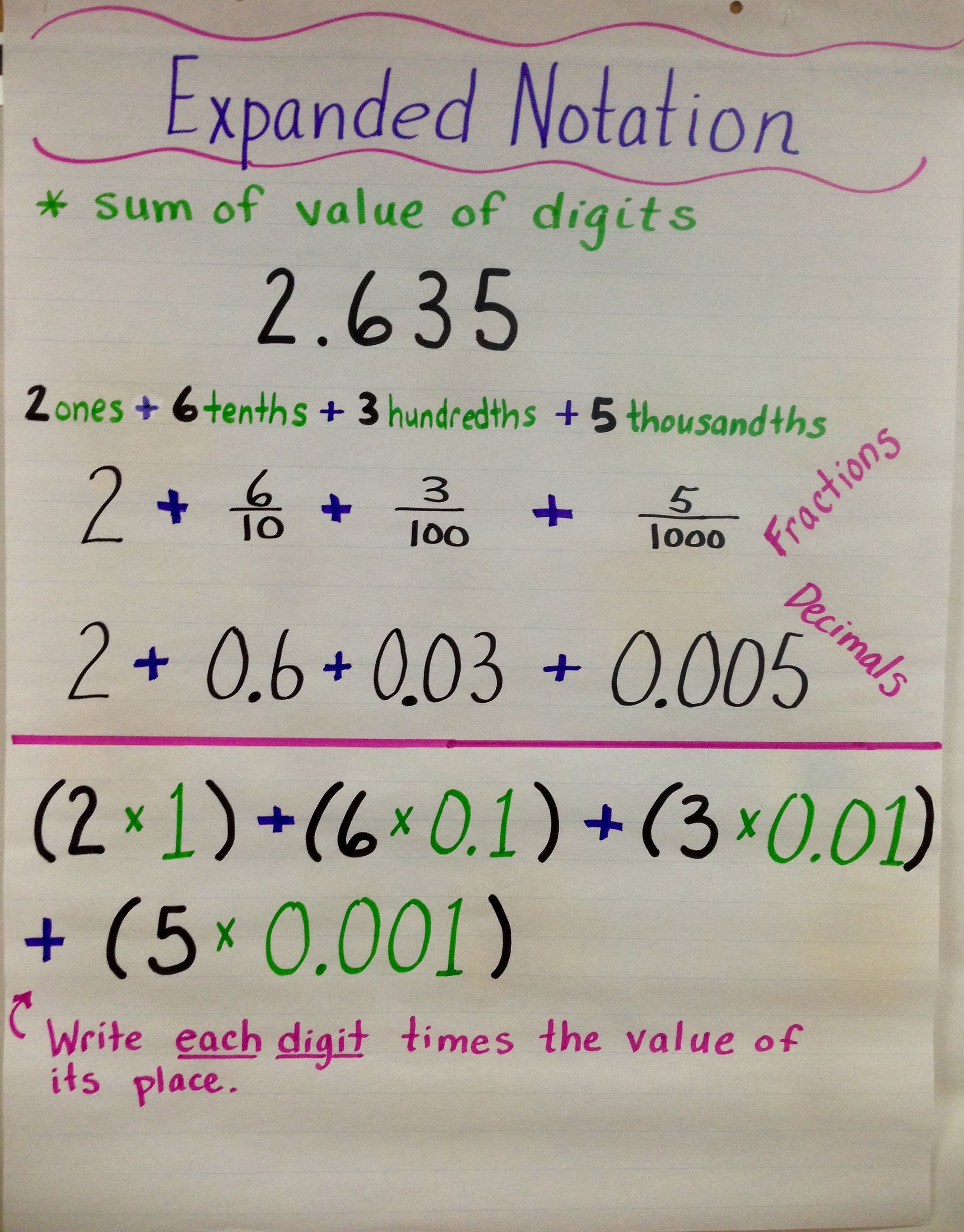 expanded form vs expanded notation anchor chart  Pin by Tammy Ropitzky on anchor charts | Math anchor charts ...
