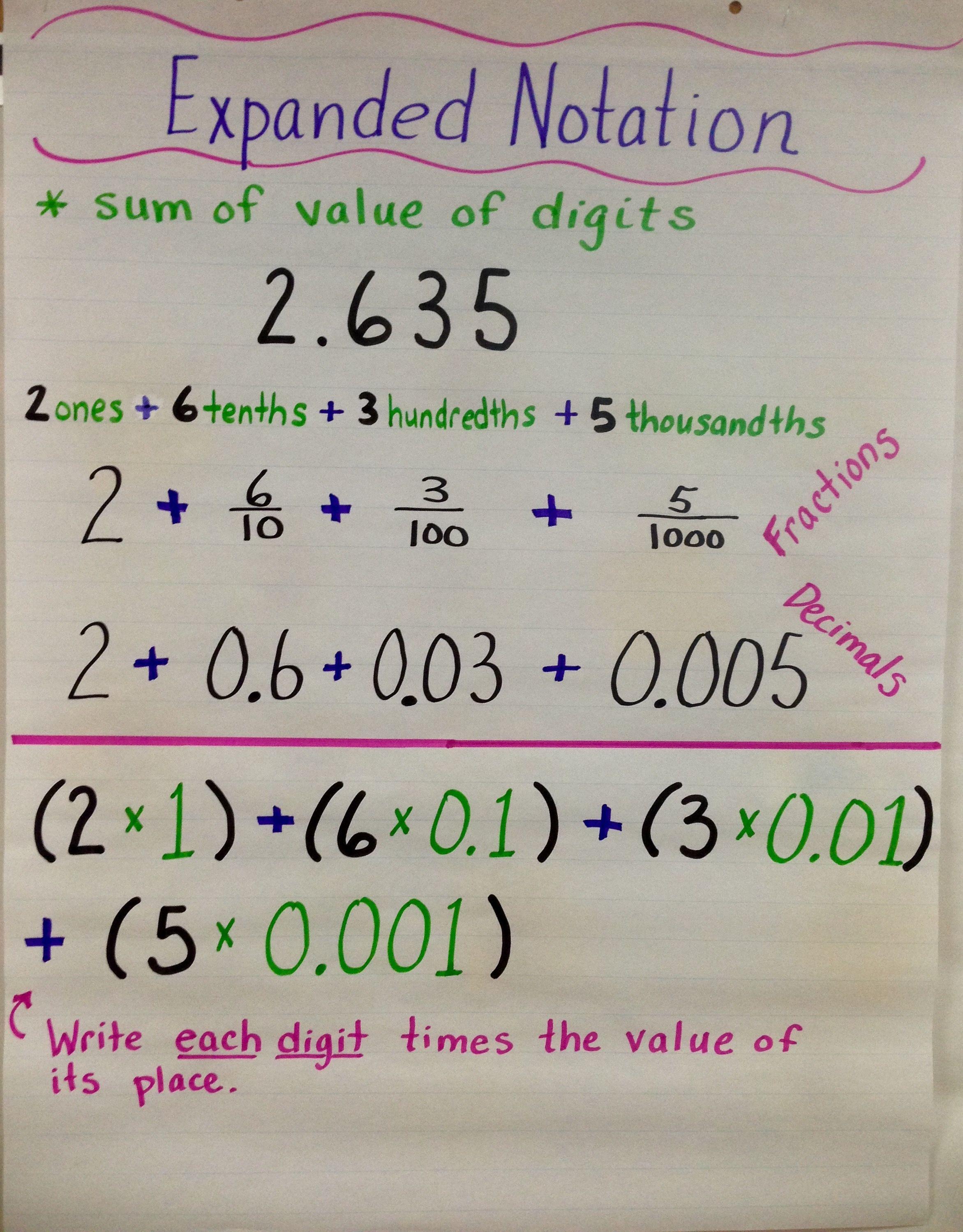 Pin By Jamie Roberts On Anchor Charts 5th Grade Math