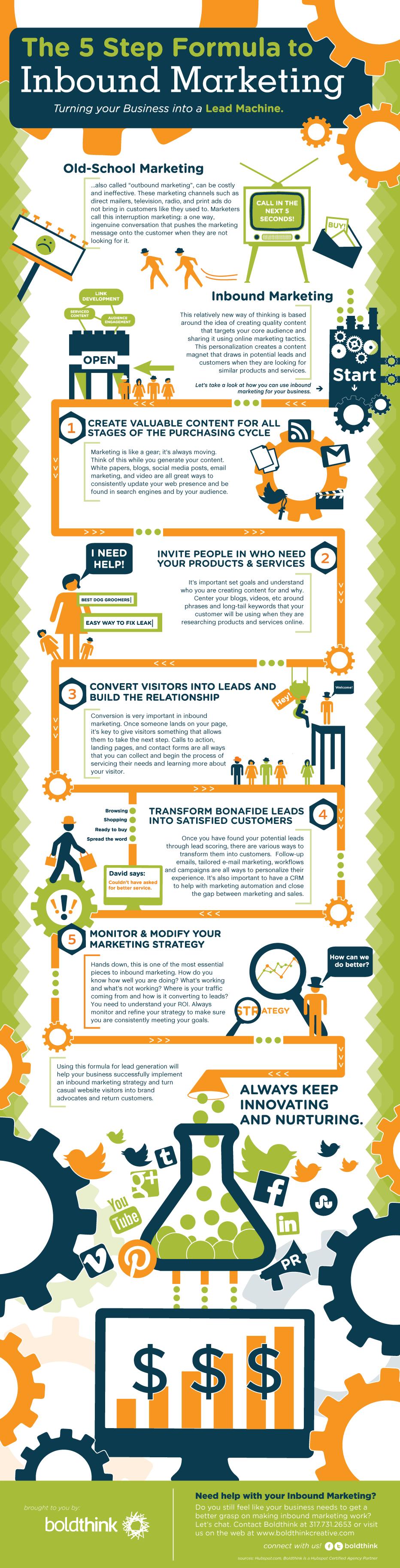 The 5-step formula to inbound marketing #content #marketing ...