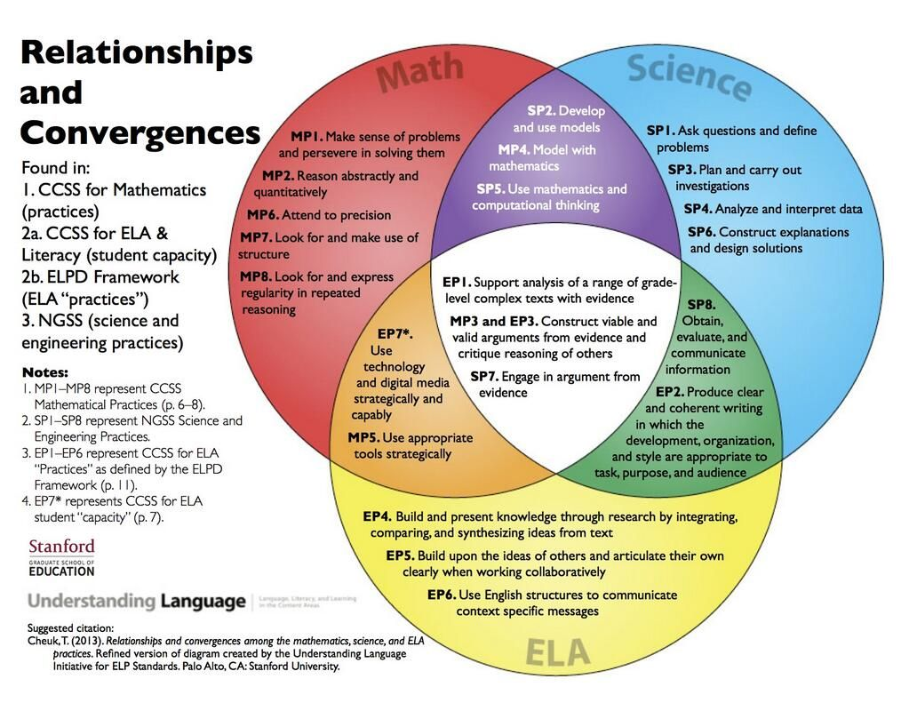 Ngss science practices google search science processes skills a stanford researchers venn diagram shows the overlap between the common core and the next generation science standards which some are using to argue for pooptronica Image collections