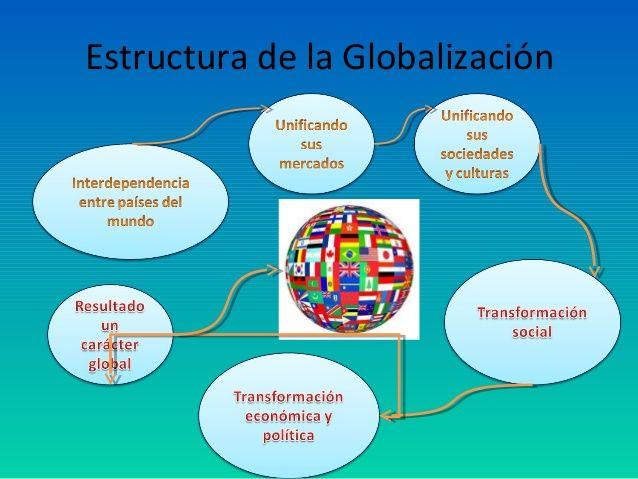 Estructura De La Globalización Redes Sociales Mapa