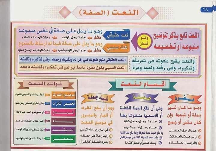 تعلم قواعد اللغة العربية Free Download Borrow And Streaming Internet Archive Arabic Kids Arabic Alphabet For Kids Learn Arabic Language