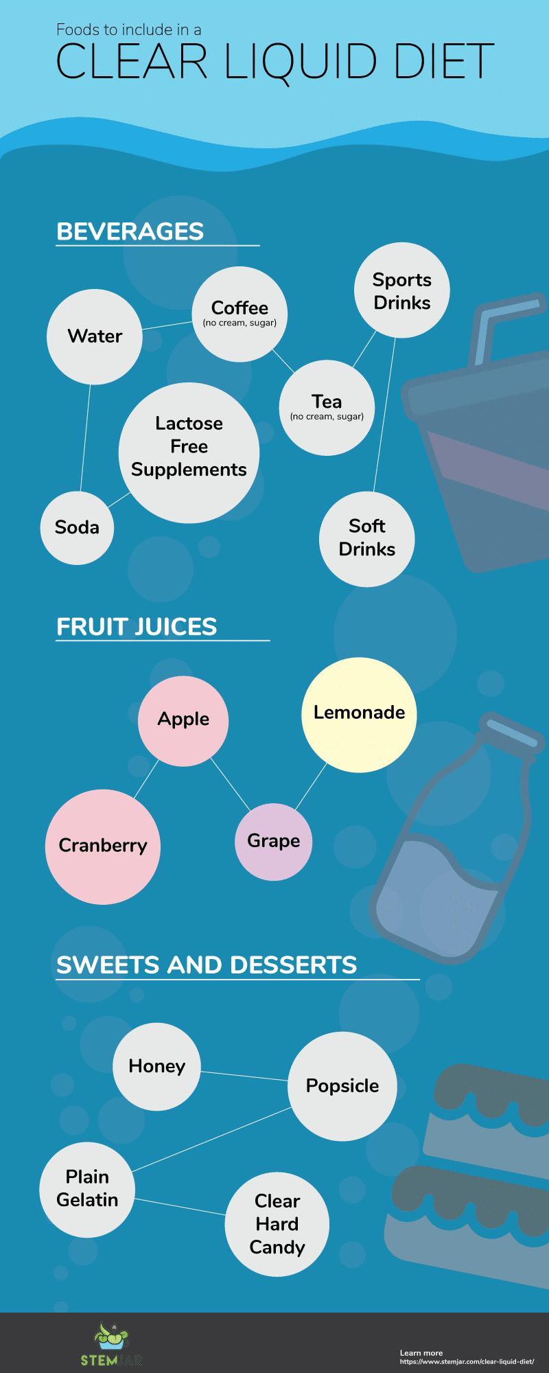 Clear Liquid Diet Basics & What to Eat? Clear liquid