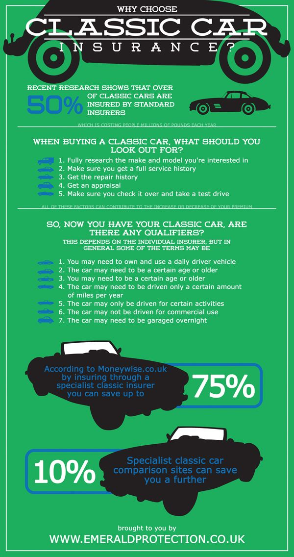 10 Most Common Car Insurance Myths Car Insurance Infographic Http