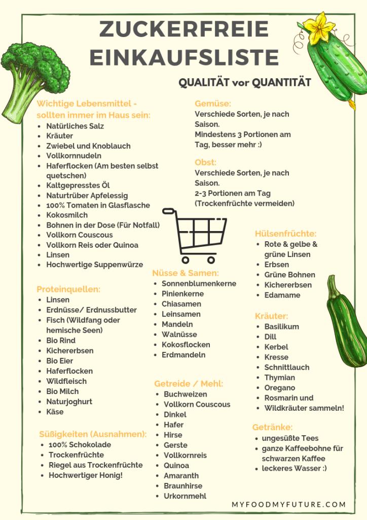 Zuckerfrei einkaufen: praktische Tipps & Tricks! (+ Einkaufsliste)