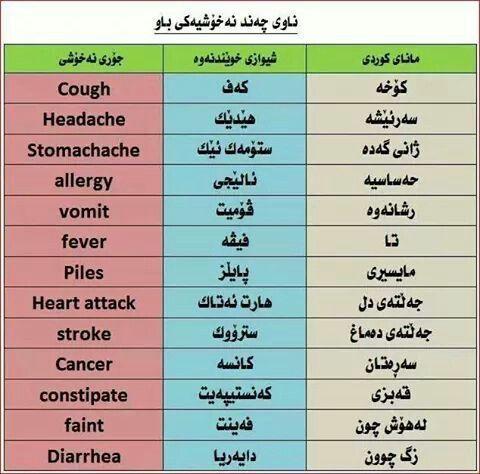 Learn English Learn English Learning Cancer