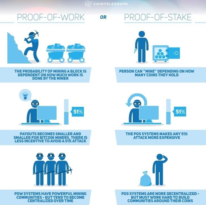 Proof of Work VS Proof of Stake Simple Explanation