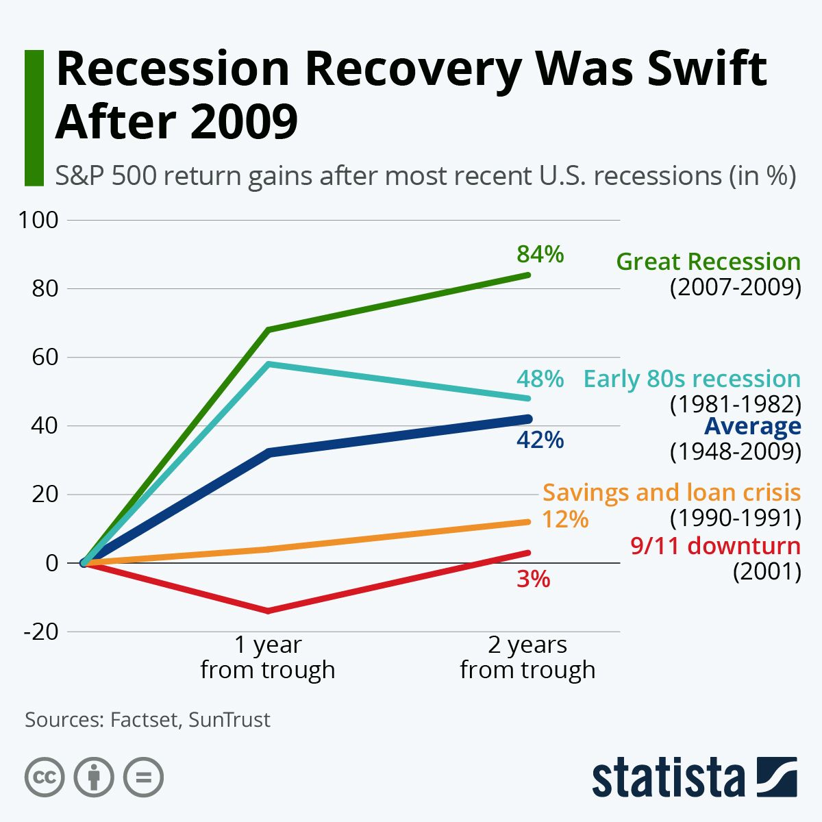 How Fast Has the Economy Recovered After Past Recessions