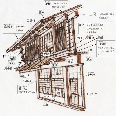 建筑风格建筑町屋 日本家屋 間取り 建築様式 建築