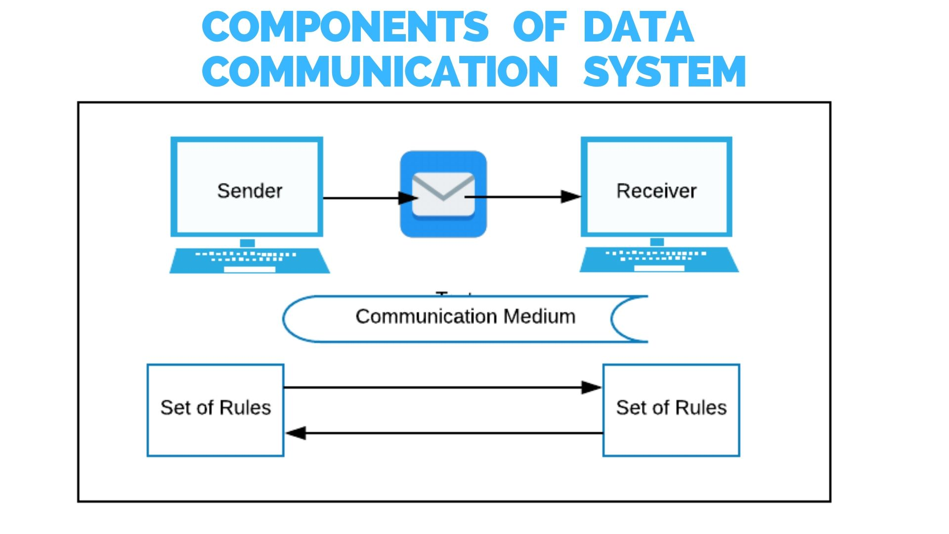 Searches related to Components of Data Communication System