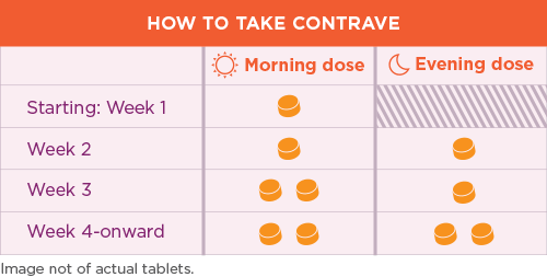 diet plan while on contrave