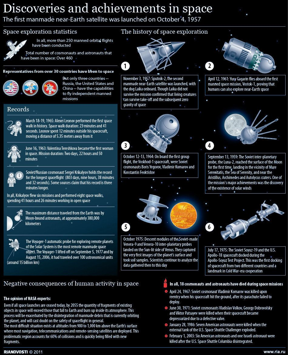 Discoveries and achievements in space