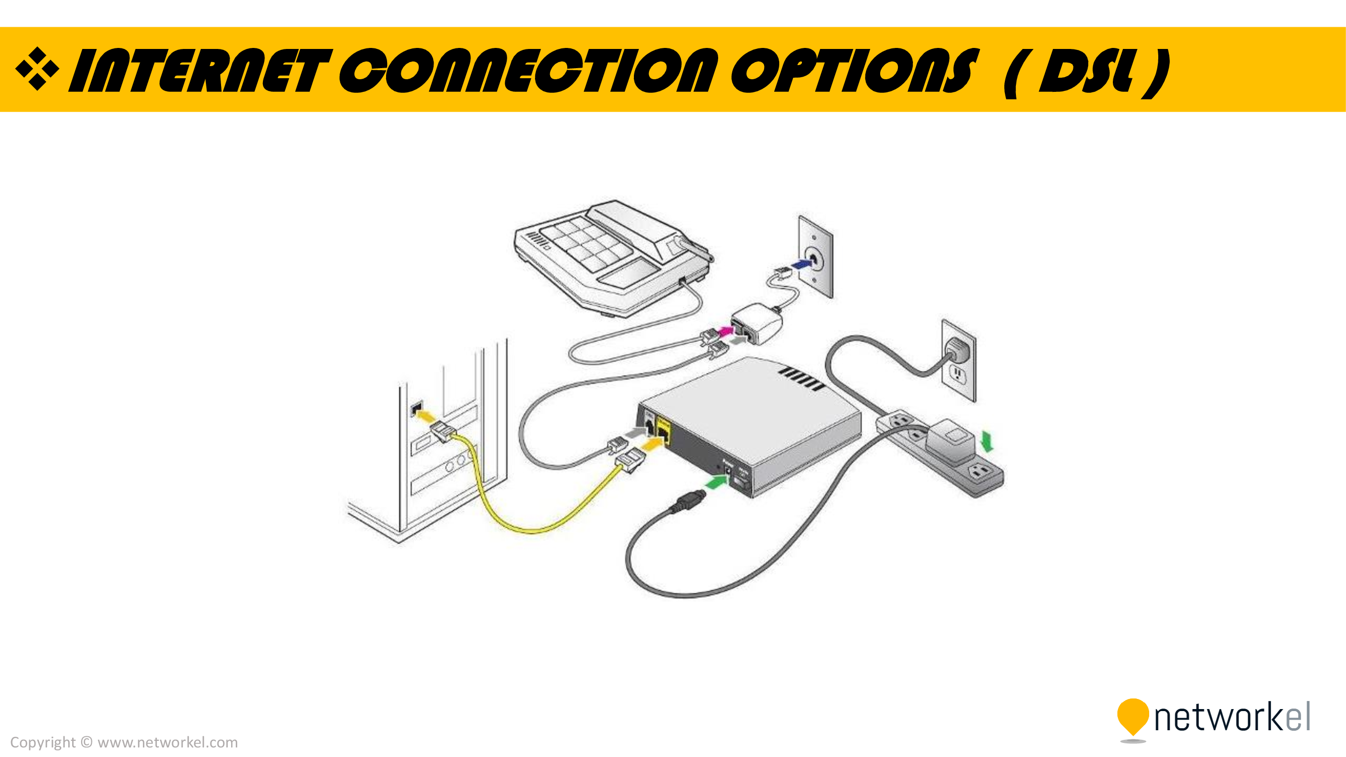 medium resolution of internet connection options dsl connection internet