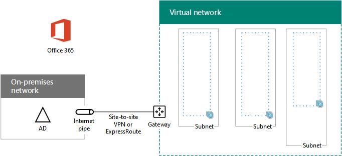 db6f8b0f1c05cf6bebc3c5921315c041 - How To Create Site To Site Vpn In Azure