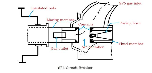 Sf6 Circuit Breaker Diagram - Wiring Diagrams Best on breaker parts diagram, breaker cover, electrical breaker box diagram, home breaker box diagram, breaker circuit, breaker components diagram, breaker control diagram,