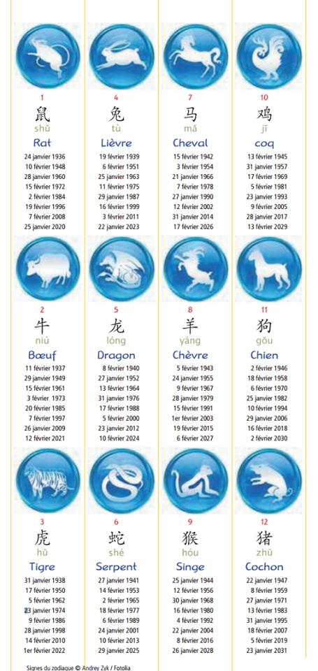 Dans l'astrologie chinoise il y a douze signes, qui sont tous des animaux. Chaque signe couvre ...