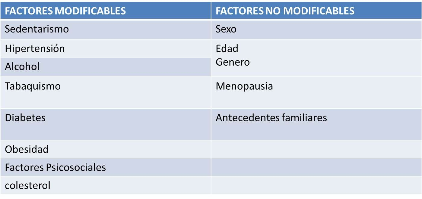 que son factores de riesgo cardiovascular modificables y no modificables