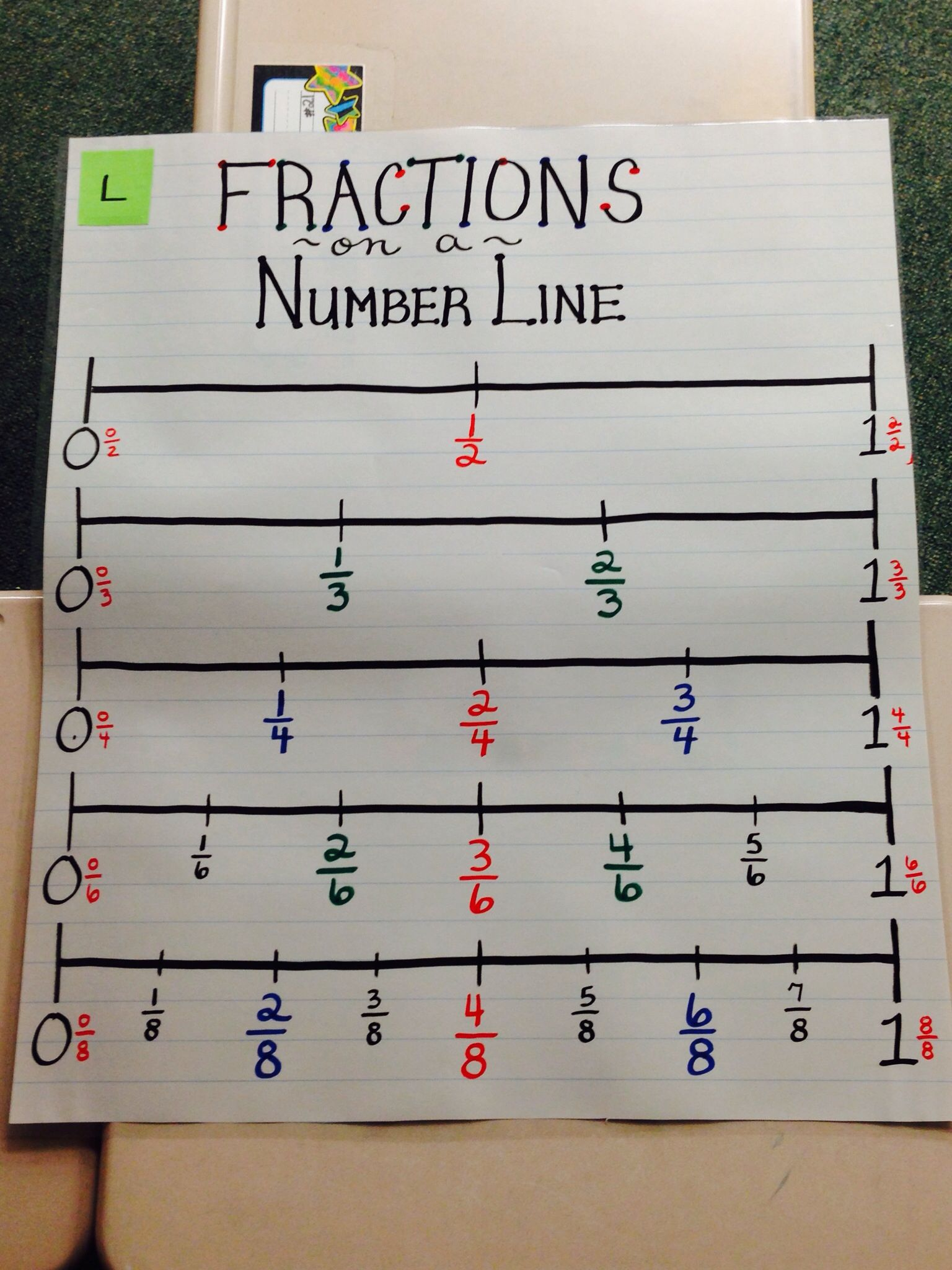 math anchor chart-fractions on a number line | reading/math