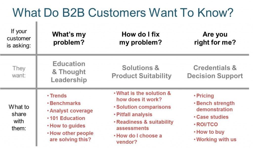 B2B Content Marketing Strategy Template B2B Marketing