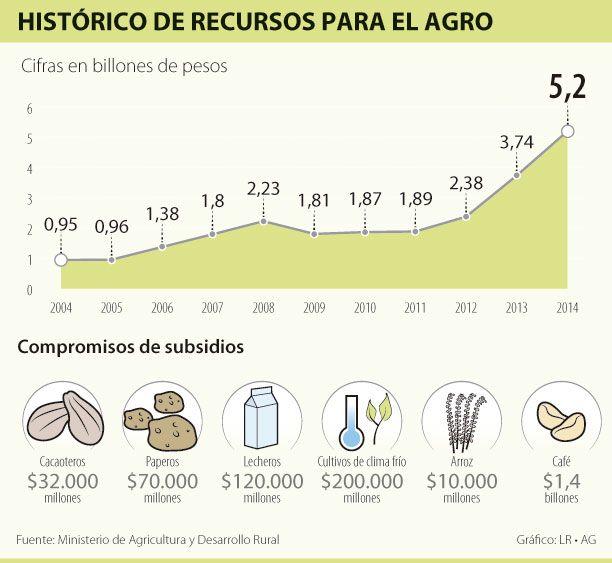 Histórico de Recursos para el Agro #Agrícola