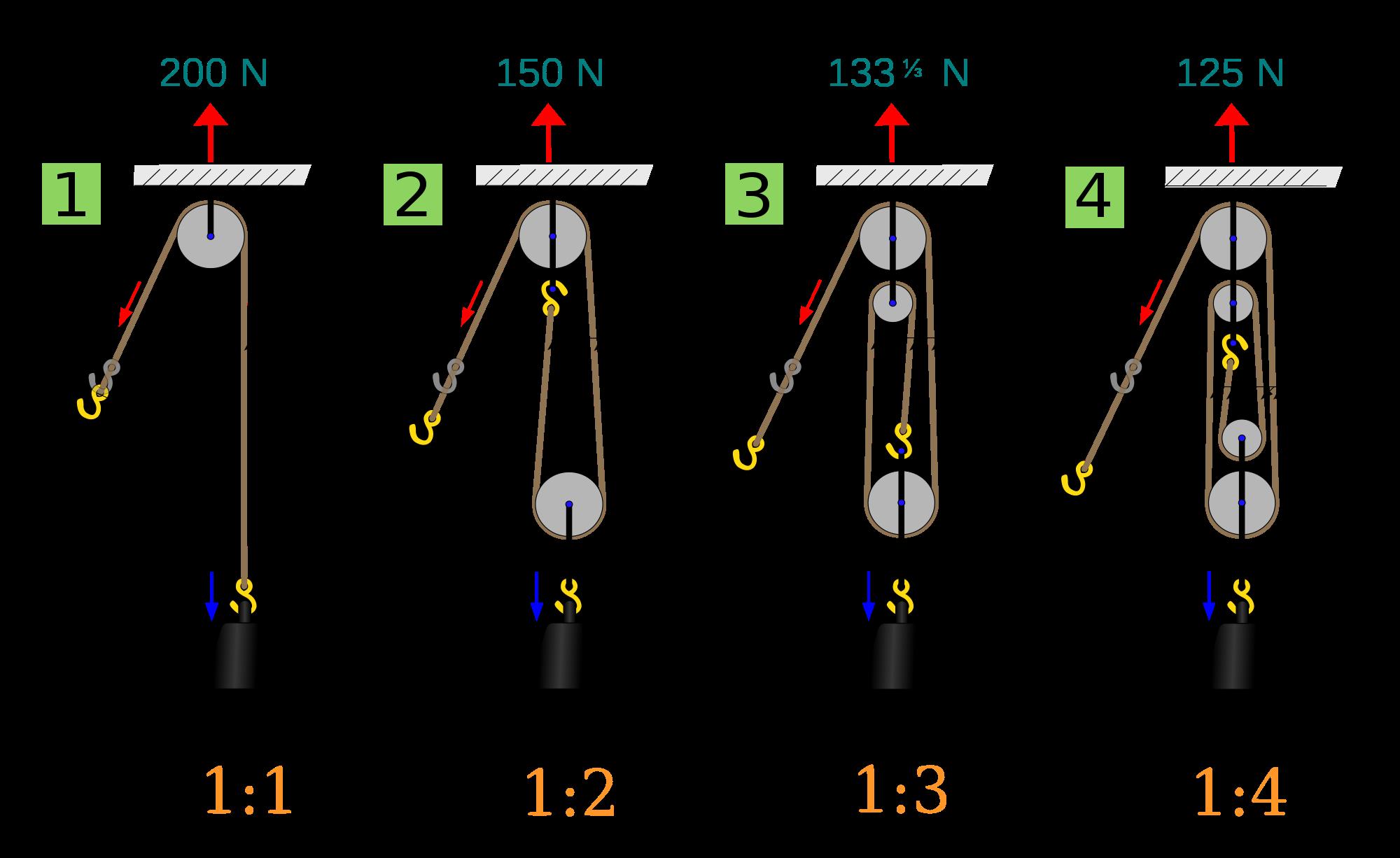 Bildergebnis F 252 R Flaschenzug Physics Flaschenzug
