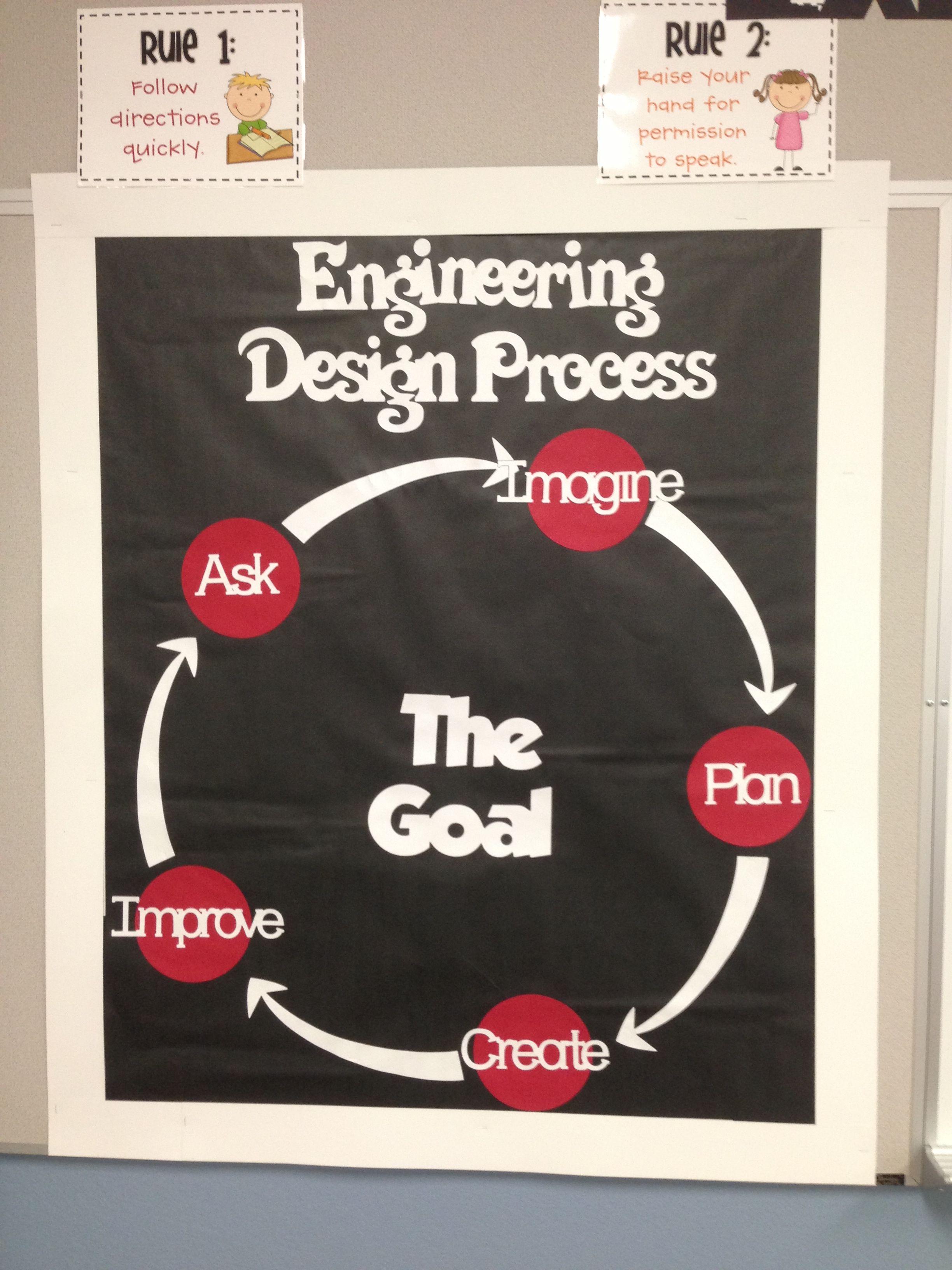Engineering Design Process . Birdman