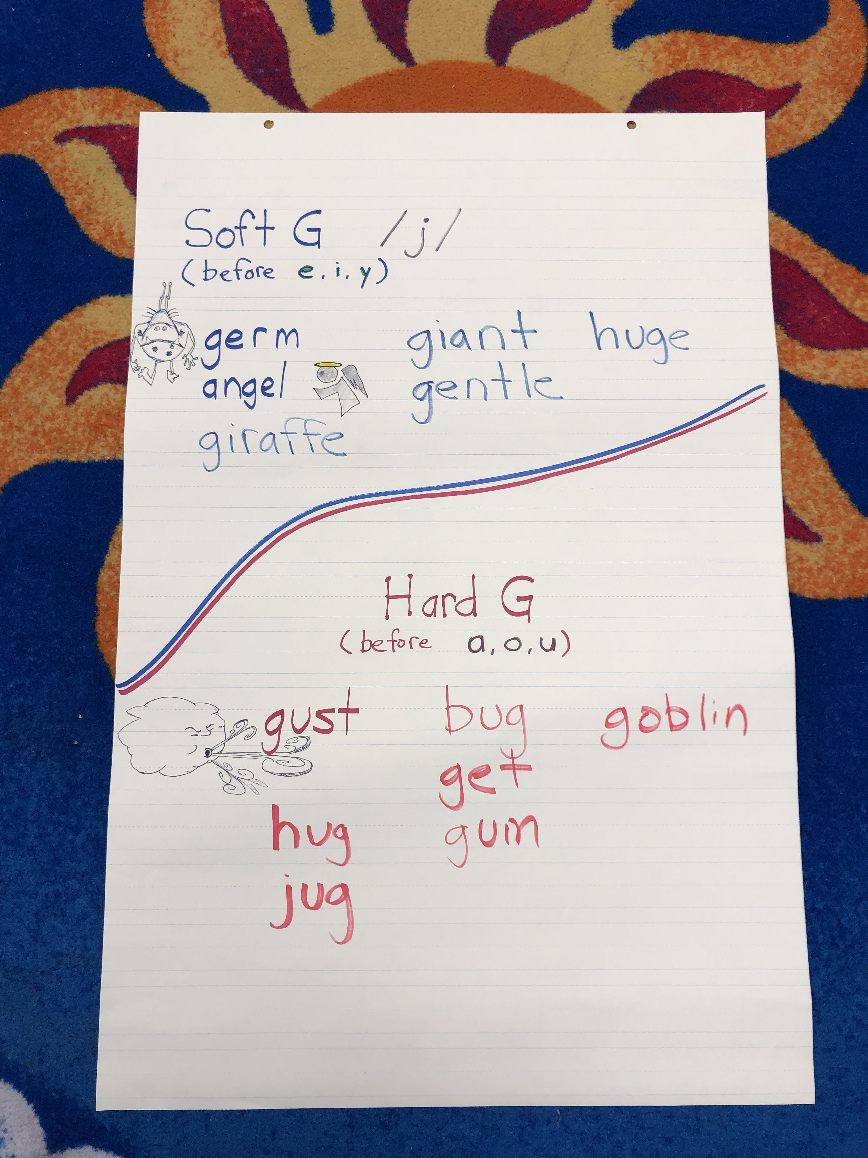 Hard G Soft G Anchor Chart First Grade