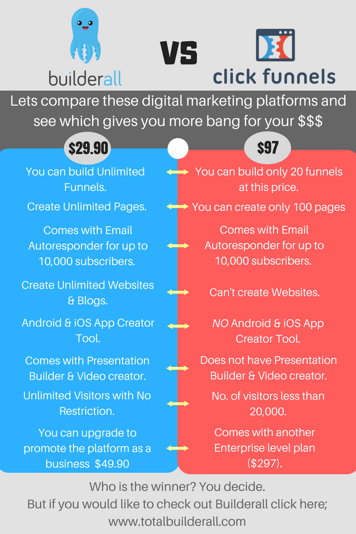 Examine This Report about Builderall Vs Clickfunnels