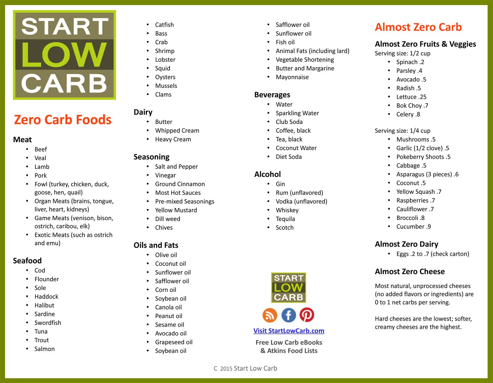 70 Zero Carb Foods List for Atkins Induction or Ketosis