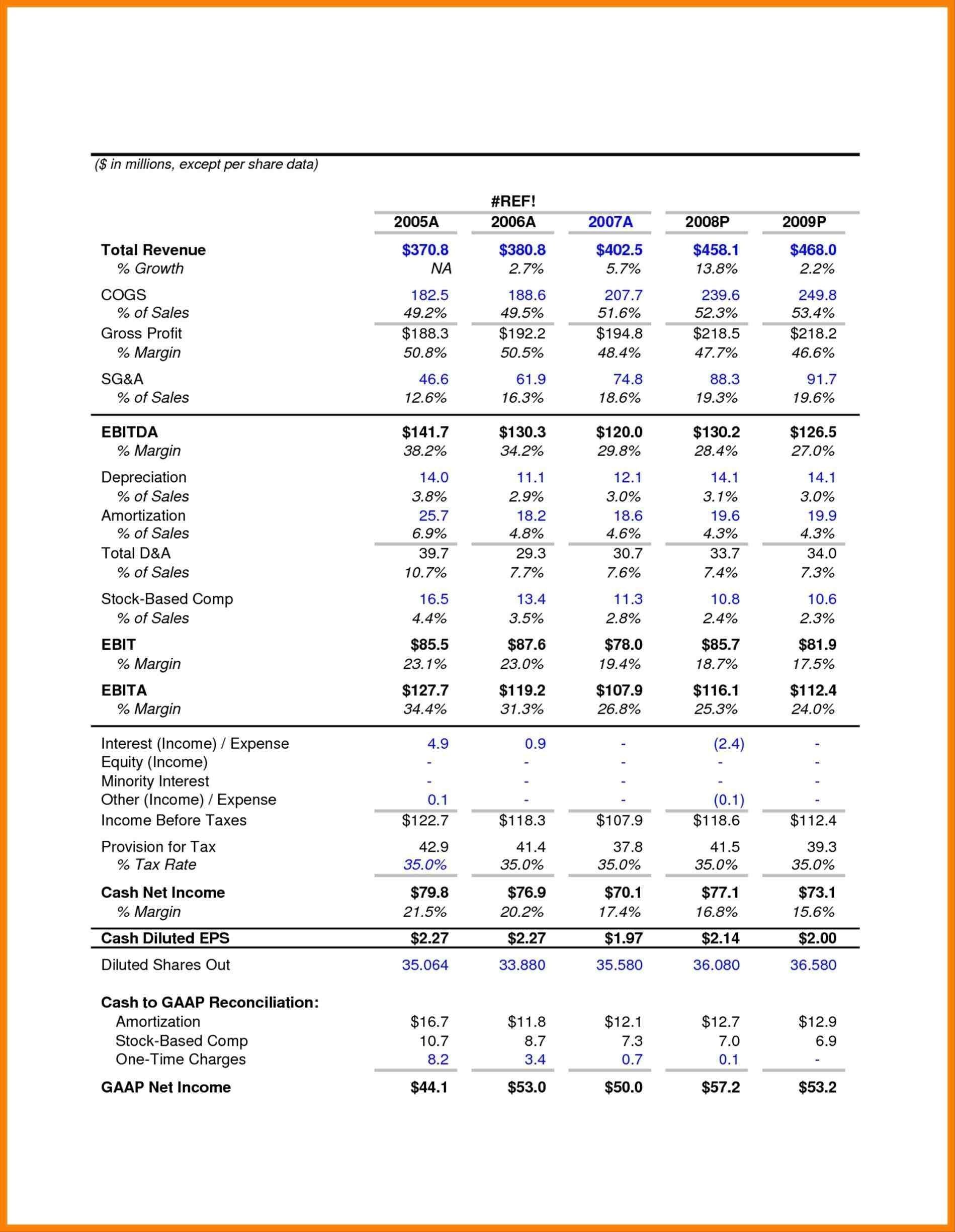 pro forma income statement example template profit and loss cash flow templates